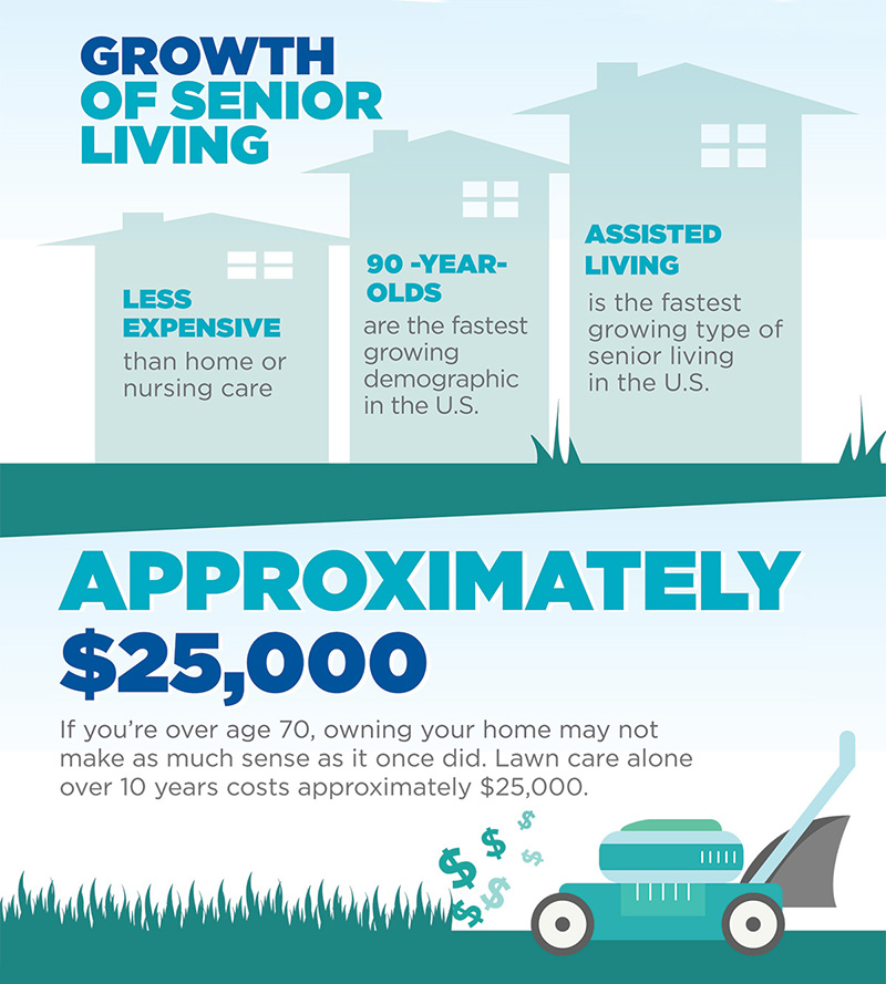 Growth of Senior Living