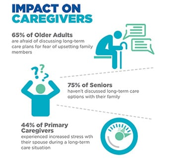 Impact on caregivers