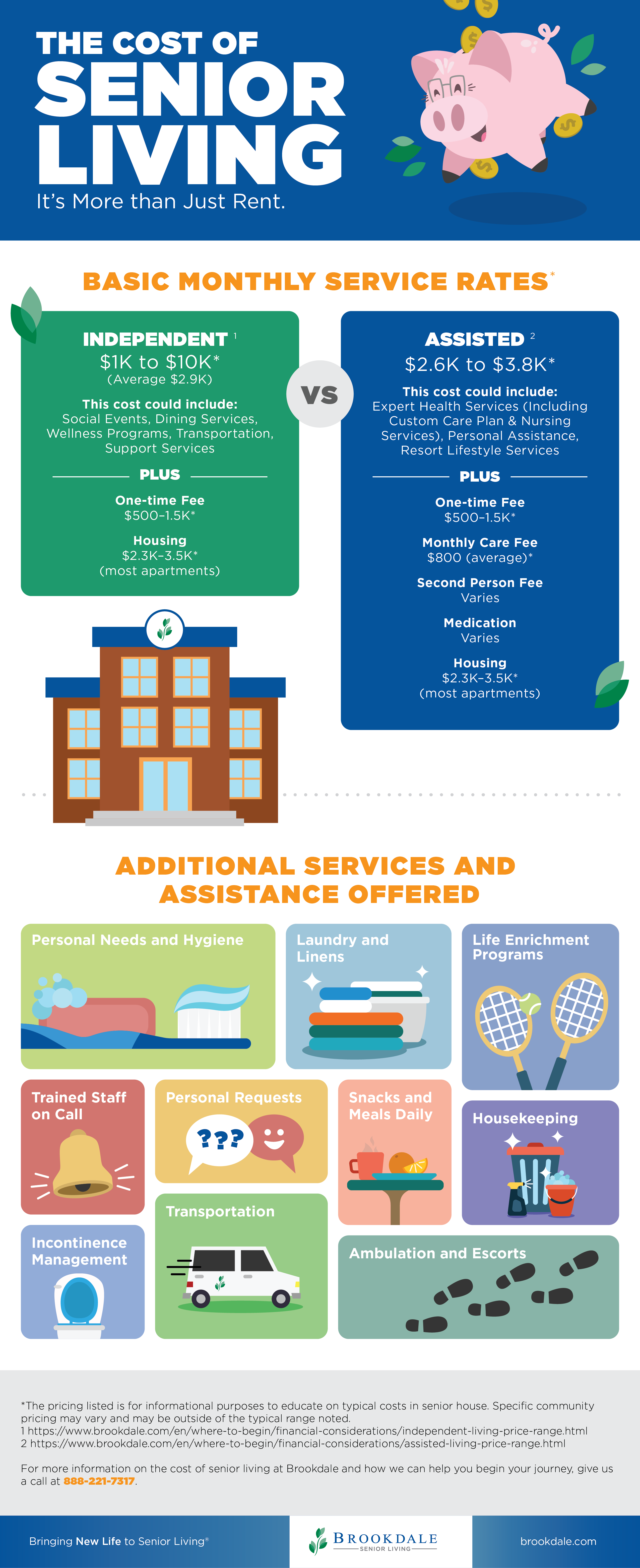 Infographic about the cost of senior living